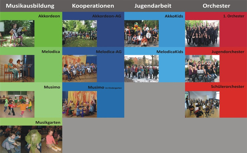 Ausbildungsprogramm der Musikschule von AccoMusica